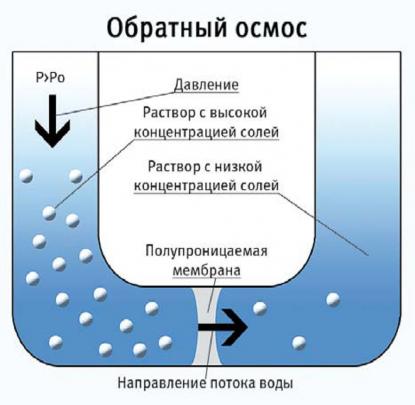 Опреснение воды обратным осмосом Nerex